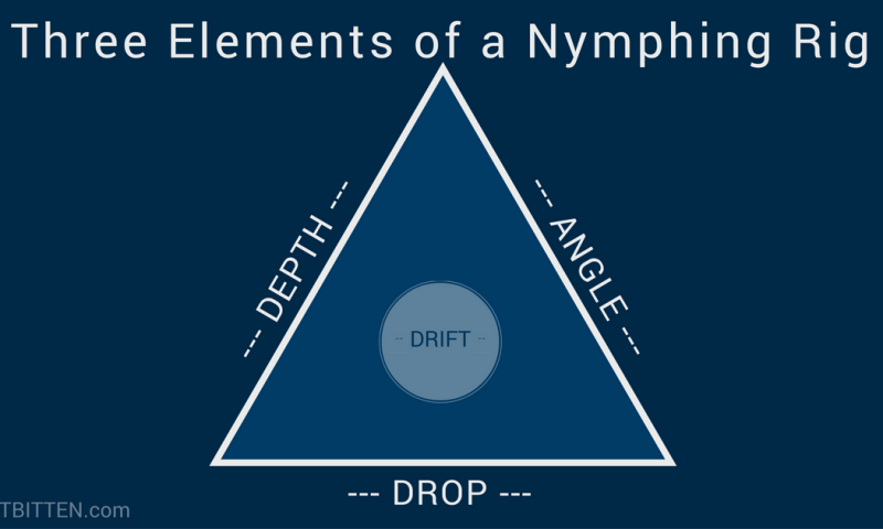 fb-share-three-elements-of-a-nymphing-rig